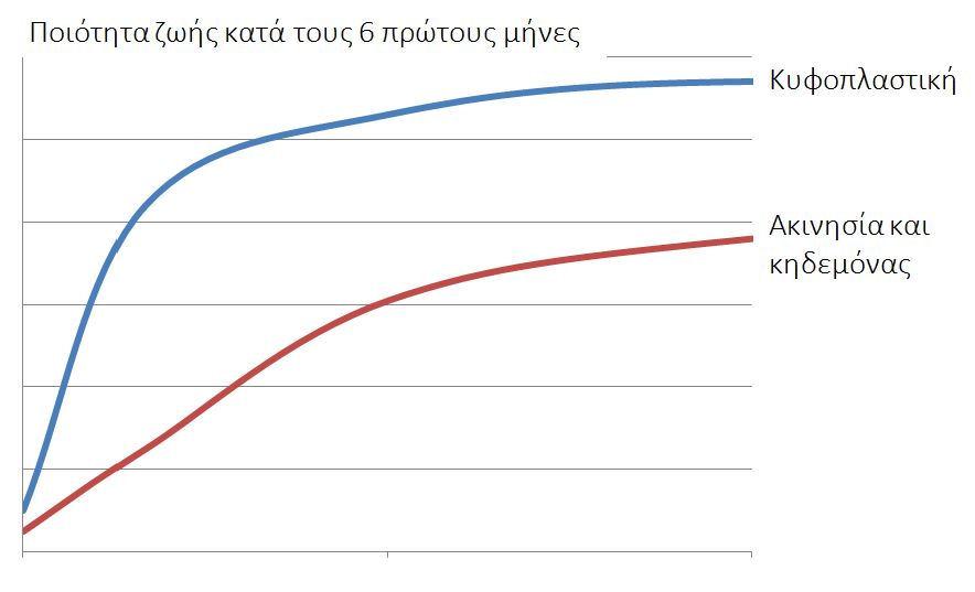 Διάγραμμα. Η βελτίωση ποιότητας ζωής μετά το κάταγμα είναι πολύ μεγαλύτερη με την κυφοπλαστική.