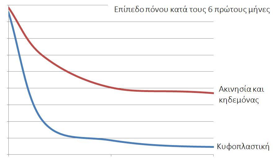 Διάγραμμα. Το επίπεδο του πόνου κατά τους πρώτους 6 μήνες μετά το κάταγμα είναι πολύ χαμηλότερο και τείνει να εξαφανιστεί αν γίνει η επέμβαση της κυφοπλαστικής